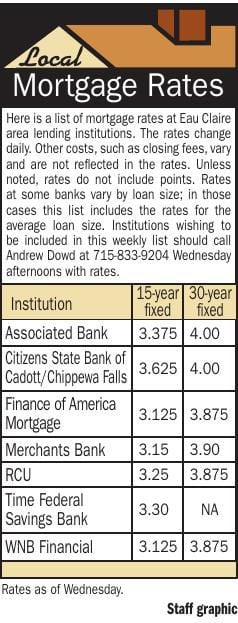 Mortgages 6/13/19
