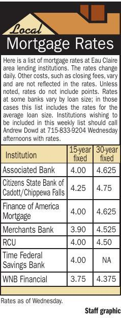 Mortgage Rates 1/10/19