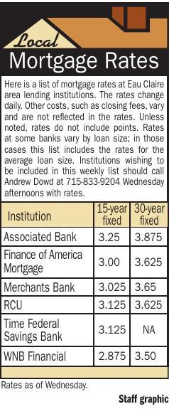 Mortgage Rates 11/7/19
