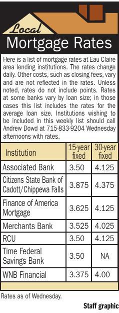 Mortgages 5/23/19