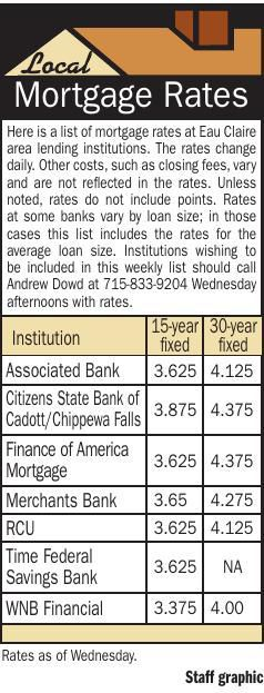Mortgage Rates 5/2/19