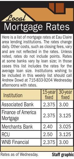 Mortgage Rates 5/20/21