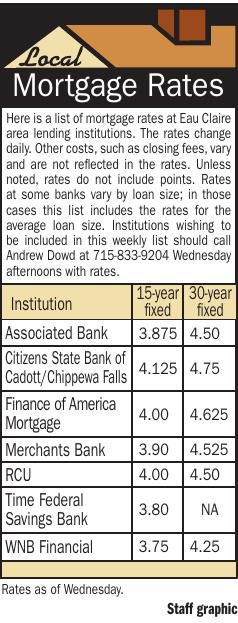 Mortgages 1/31/19