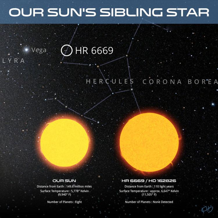 AMBRE project looks for our sun's family