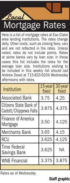 Mortgage Rates 4/11/19