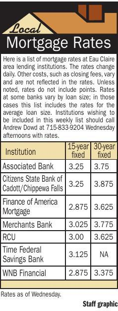 Mortgage Rates 9/12/19