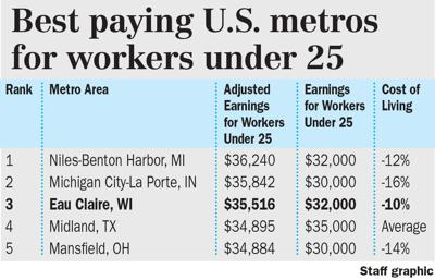 Metro wages graphic