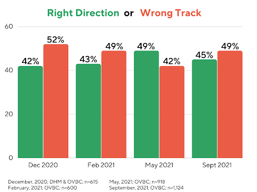 Oregon: Right Direction or Wrong Track