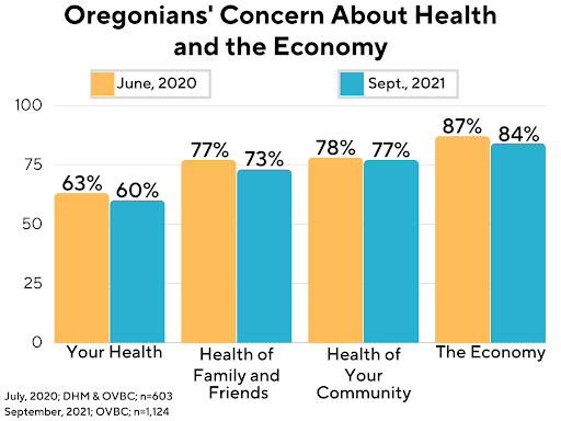 Oregonians' Concern About Health and the Economy