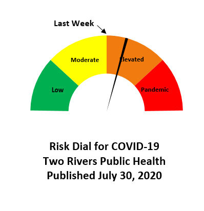 Two Rivers Risk Dial