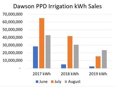 DPPD Sales