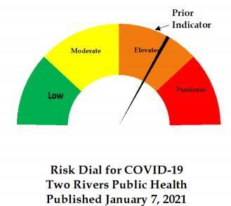 Risk Dial, Jan. 7