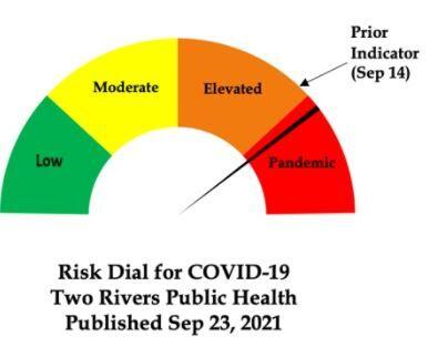 COVID-19 risk dial 9-23-21