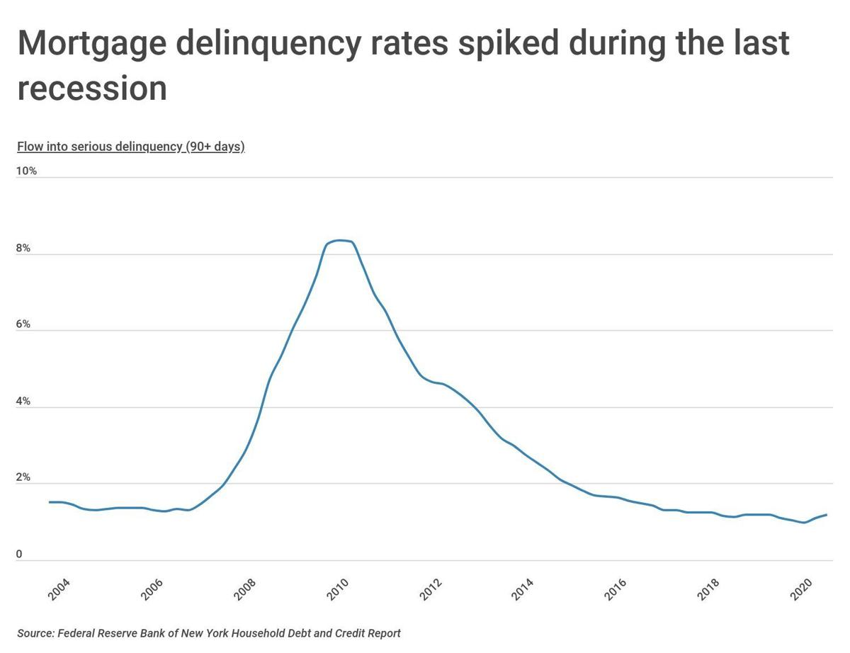 Chart1_US-mortgage-delinquencies-by-year.jpg