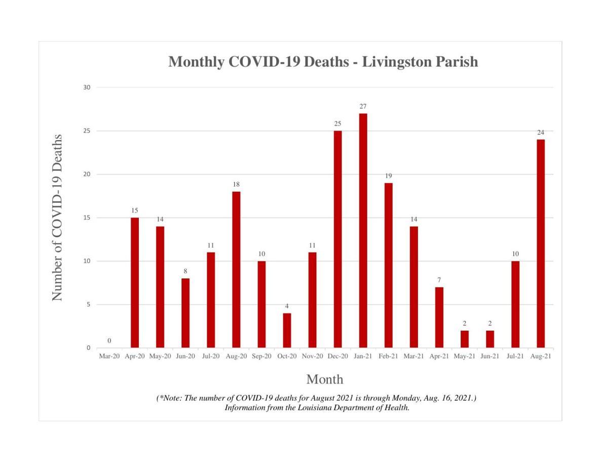 COVID Deaths Graph.pdf
