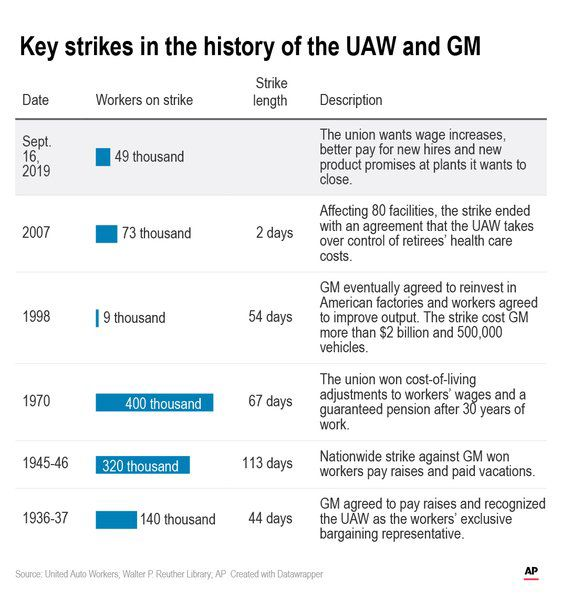 Breaking down the dispute that led to the GM strike