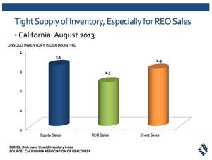 Summer's over but California's housing market keeps sizzling