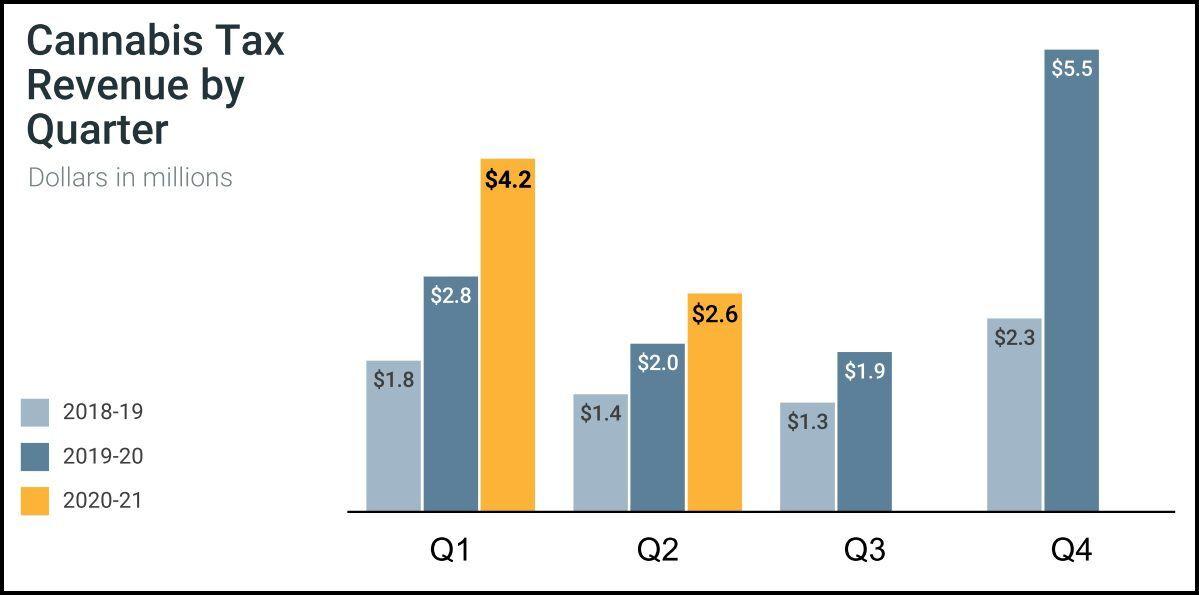 Cannabis tax revenue by quarter