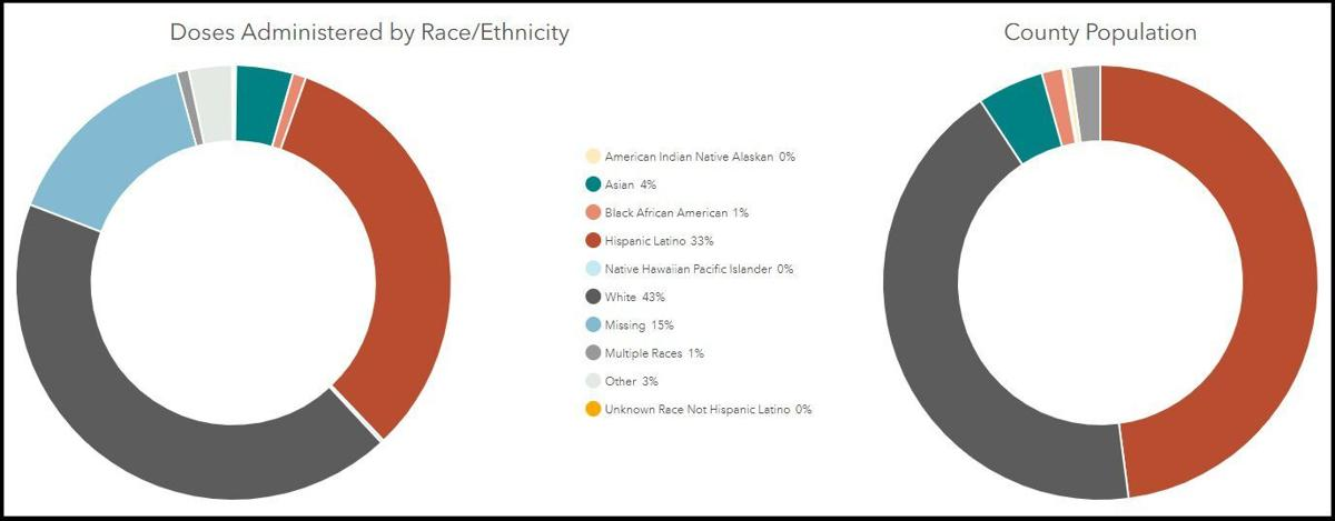 Doses by race and ethnicity.jpg