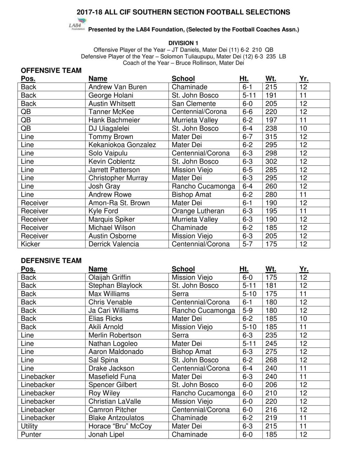 2017 ALL CIF FOOTBALL Pdf Lompocrecord Com