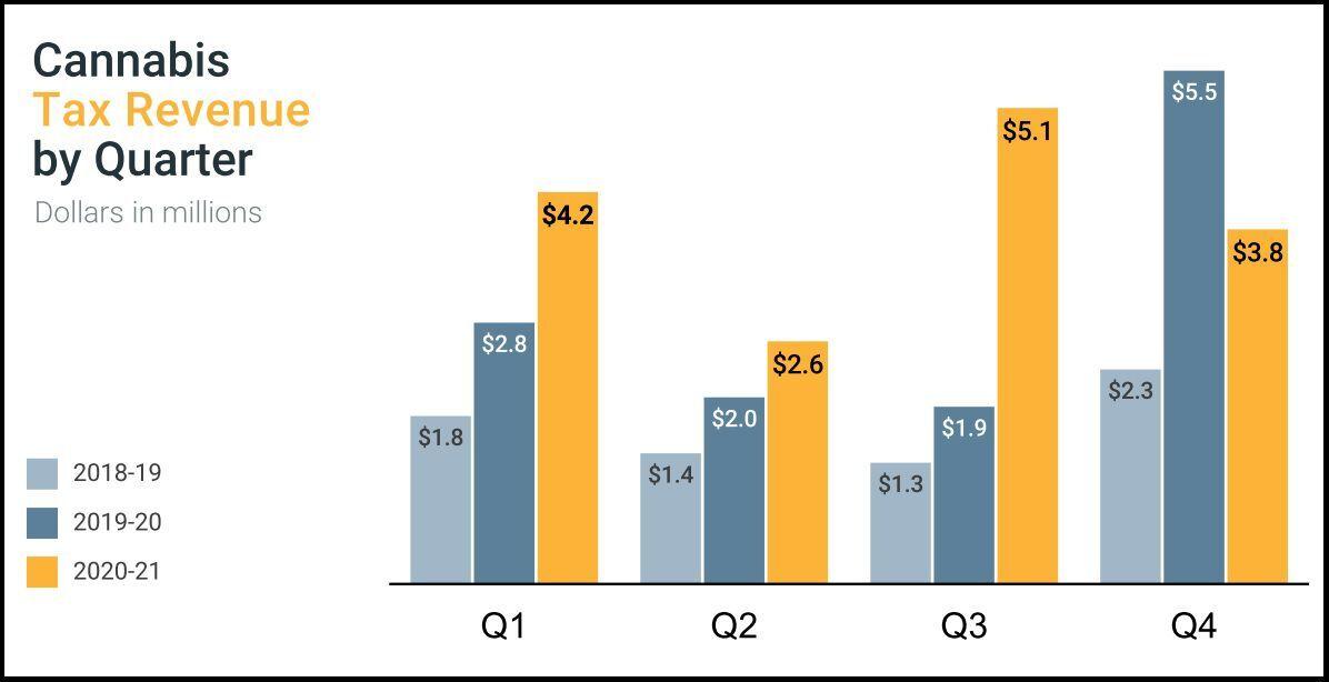 2020-21 Q4 cannabis tax revenue.jpg