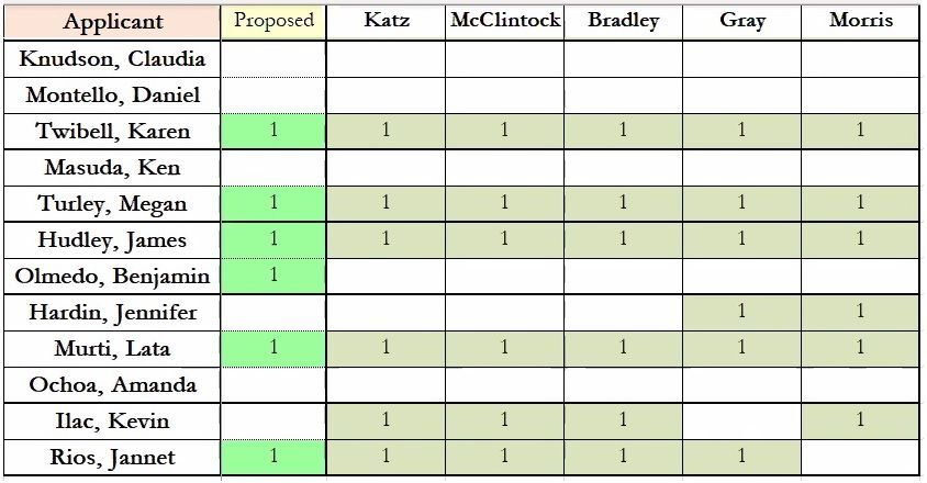 Final slate of candidates for the Independent Redistricting Commission
