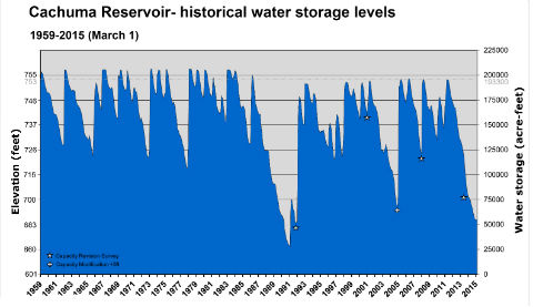 GRAPHIC Cachuma Reservoir historical storage levels  sc 1 st  Lompoc Record & Water reservoirs hitting record lows | Local News | lompocrecord.com