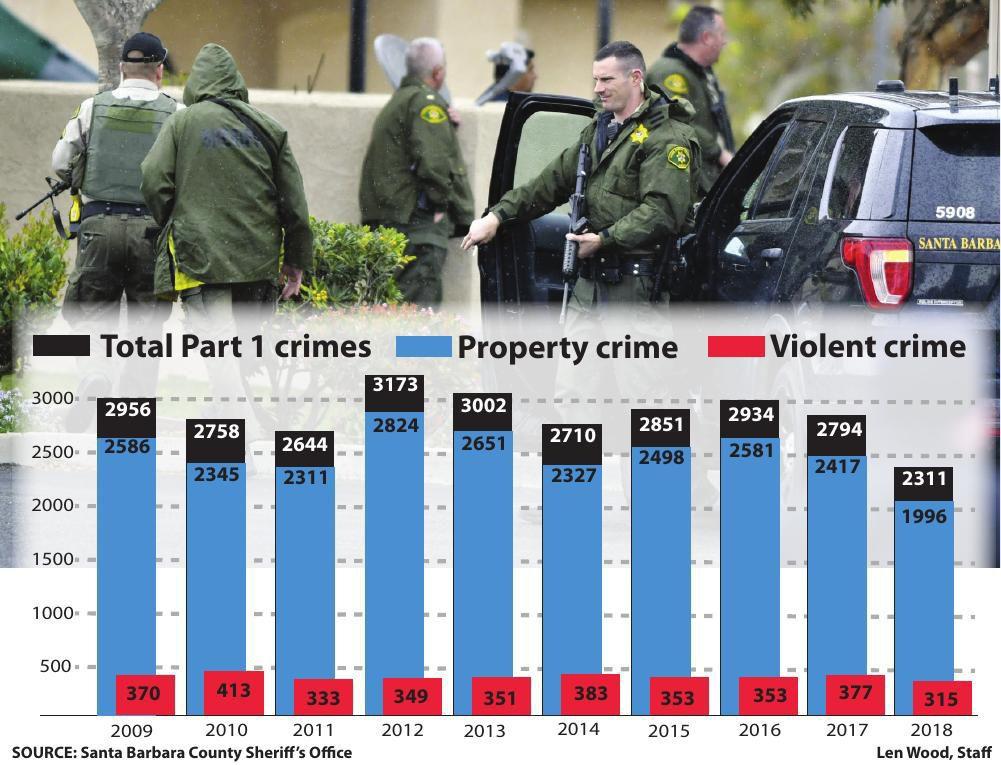 Sheriff: Overall crime rate drops in Santa Barbara County