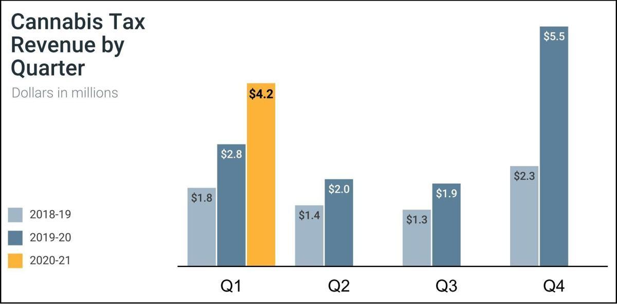Cannabis taxes by quarter