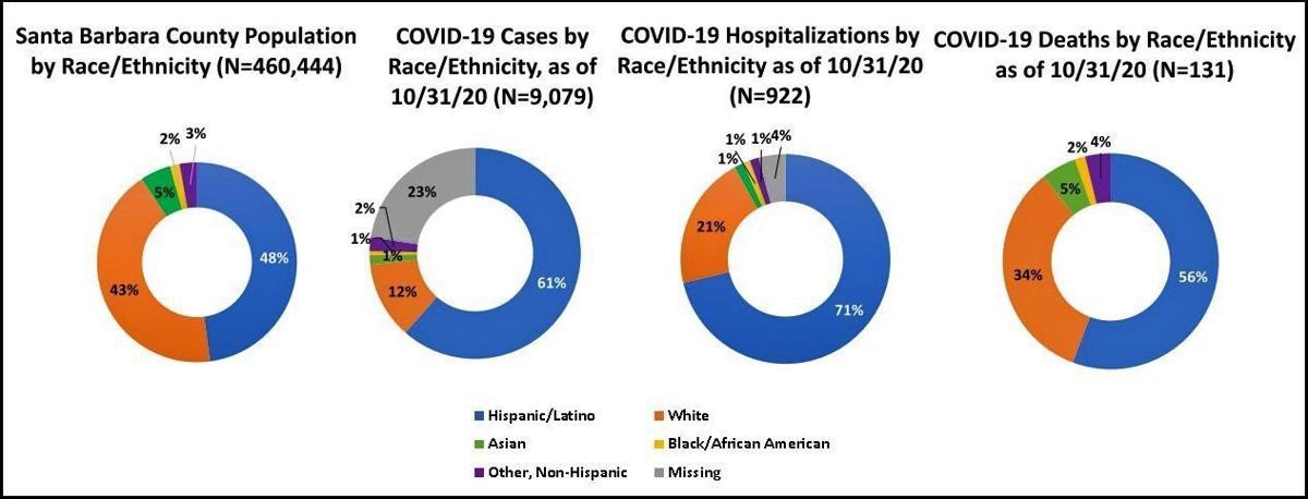 Ethnic impacts of COVID-19