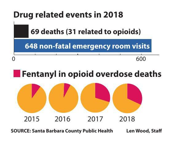 Opioids, Fentanyl in SB County