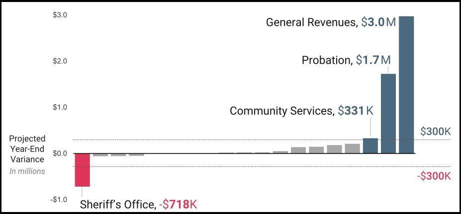 General fund variances