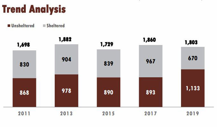 SB County Point in Time Homelessness Results: Sheltered or Unsheltered