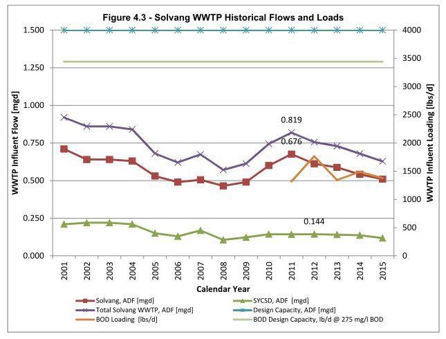 Solvang denies Santa Ynez CSD additional wastewater capacity | Local ...