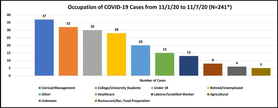 COVID case numbers by occupation 11.1.20 to 11.7.20