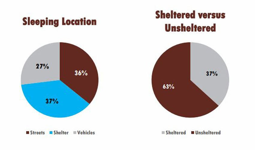 SB County Point in Time Homelessness Results: Sleeping Location