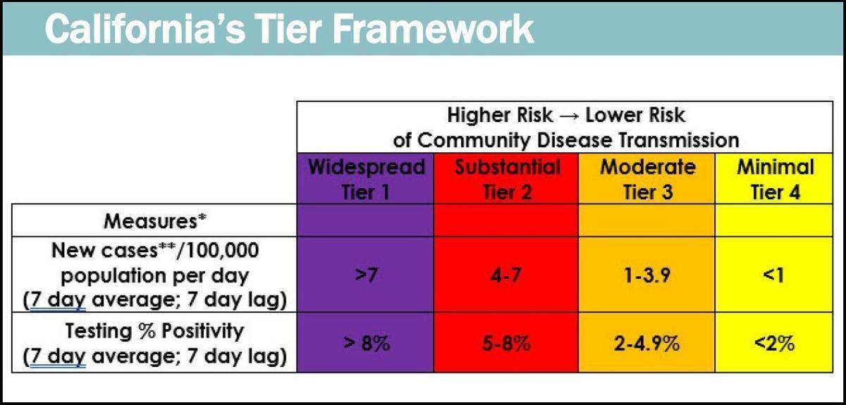 092220 California's tiered framework