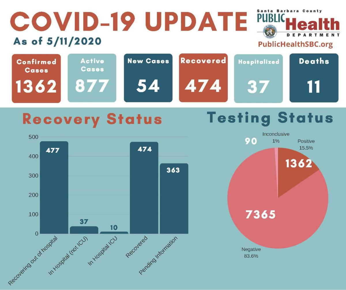 Coronavirus case update - 2