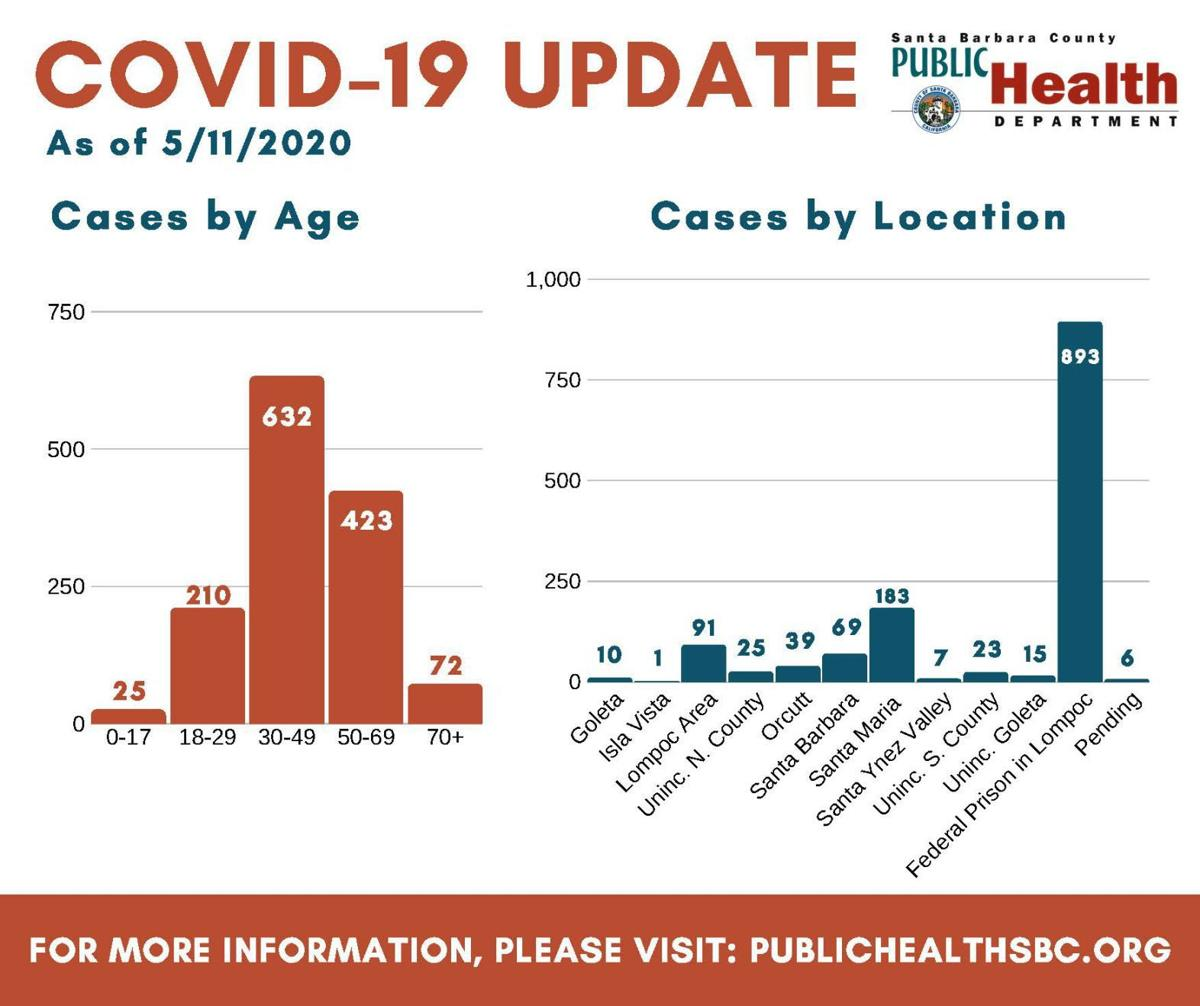 Coronavirus case update - 1