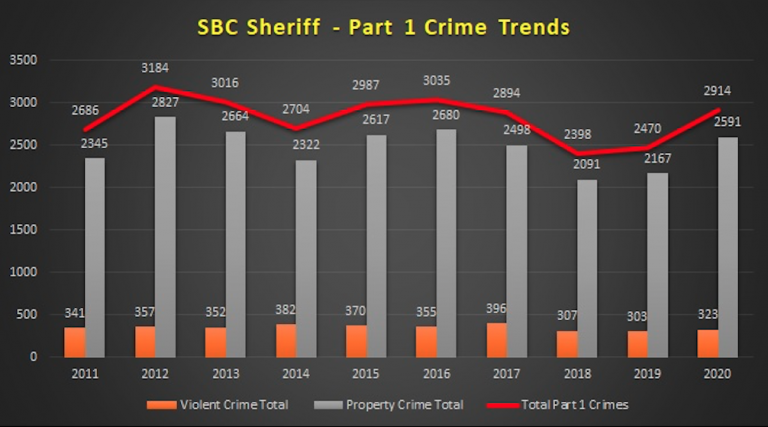 022321 crime trends2