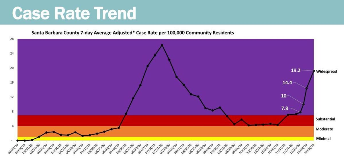Santa Barbara County case rate trend