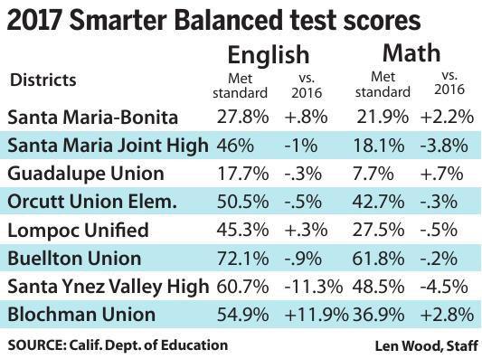 2017 Smarter Balance test scores