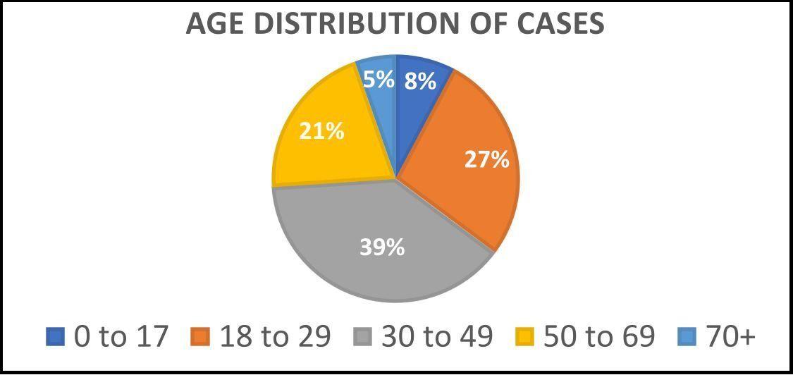 Age distribution of COVID-19 in Santa Barbara County