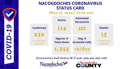 Nacogdoches COVID-19 cases
