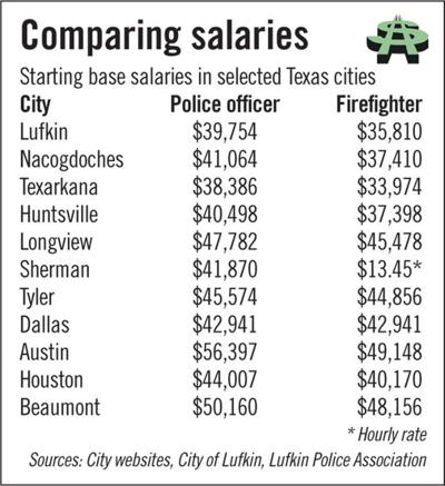 Salaries for Lufkin police, firefighters lagging | Local