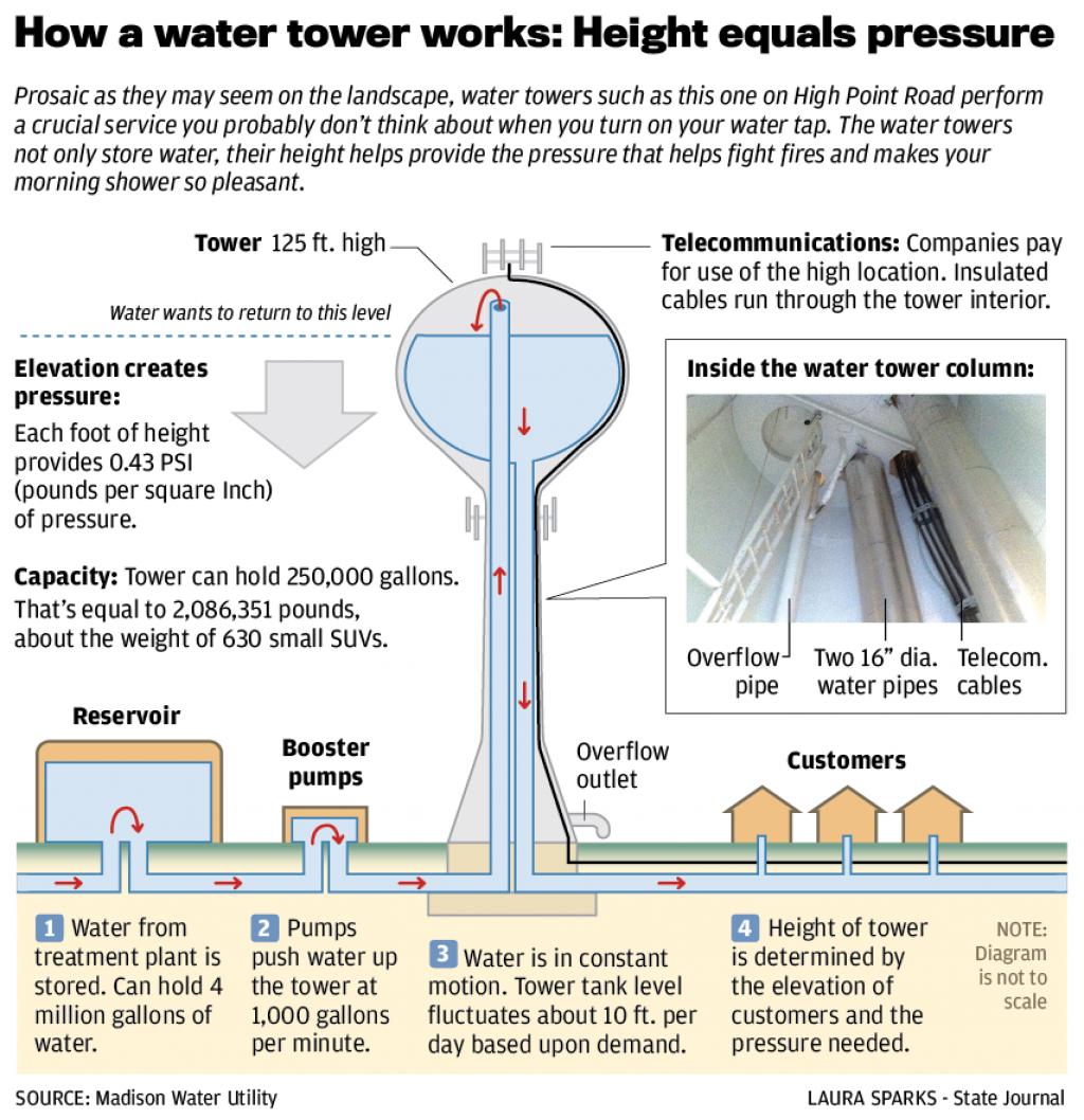 Secret Places: Few people appreciate inner workings of water towers