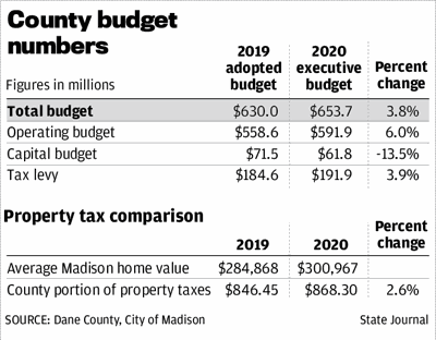 County budget numbers