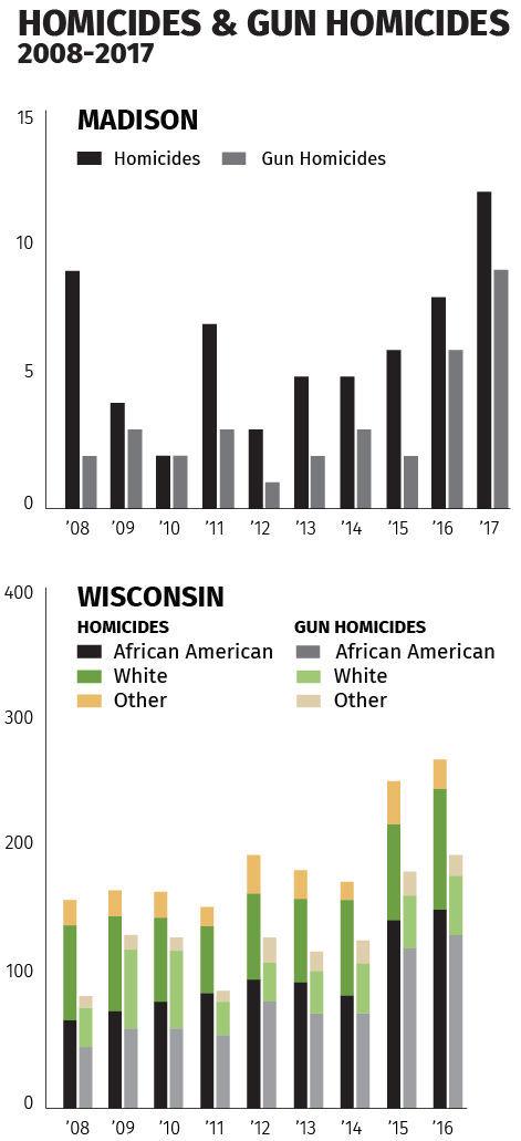Homicides Chart