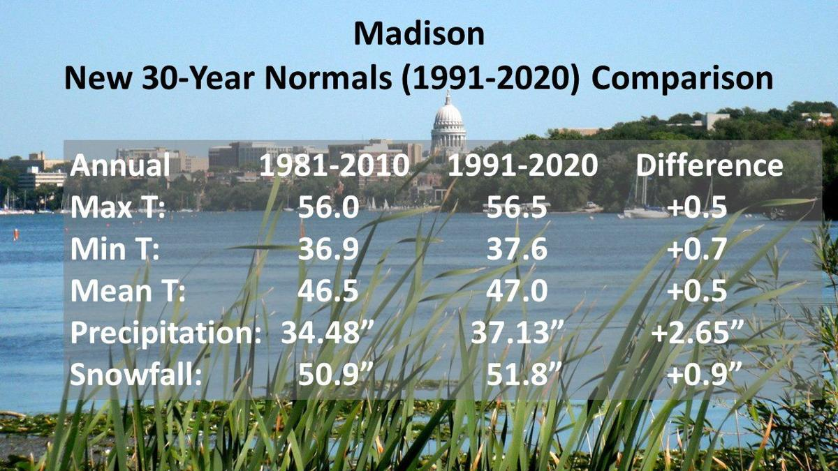 Madison normals 1991-2020 vs 1981-2010 by National Weather Service