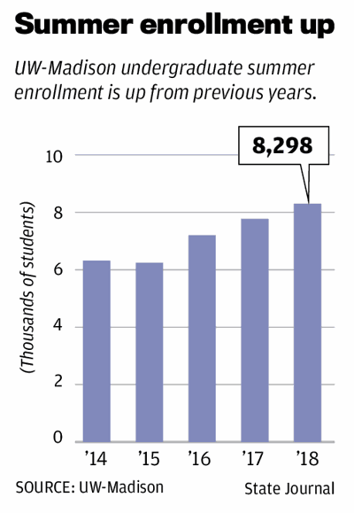 Summer enrollment up